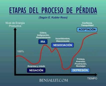 etapas_duelo_psicologia