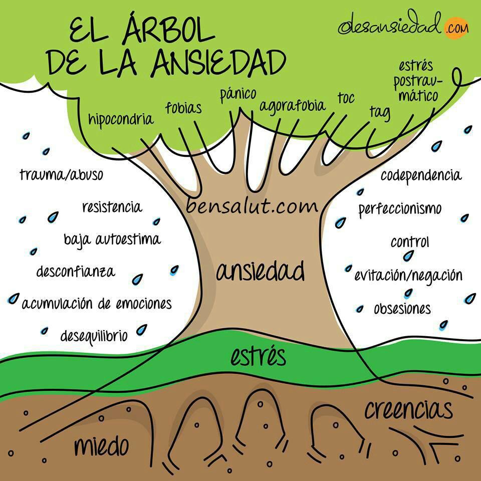 el_arbol_de_la_ansiedad.jpg