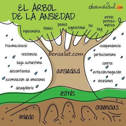 el_arbol_de_la_ansiedad